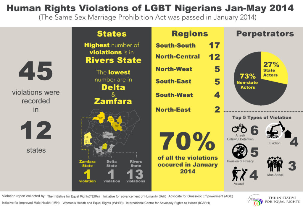 the violation of human rights in nigeria Opinion - by all standards, human rights violations are considered to be a crime against humanity.